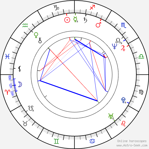 Serge Riaboukine birth chart, Serge Riaboukine astro natal horoscope, astrology