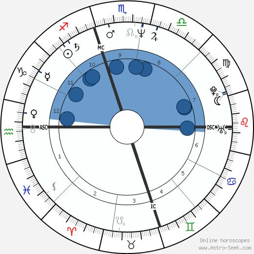 Sheila E. wikipedia, horoscope, astrology, instagram