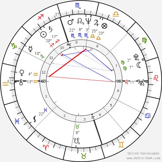 Sheila E. birth chart, biography, wikipedia 2019, 2020