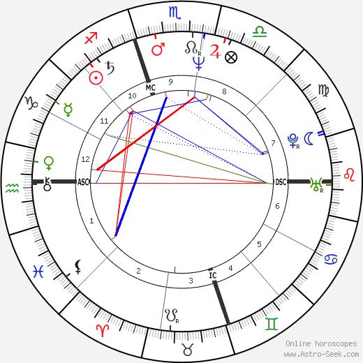 Sheila E. birth chart, Sheila E. astro natal horoscope, astrology