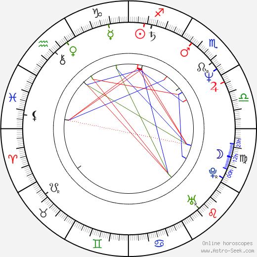 Стив Бушеми Steve Buscemi день рождения гороскоп, Steve Buscemi Натальная карта онлайн