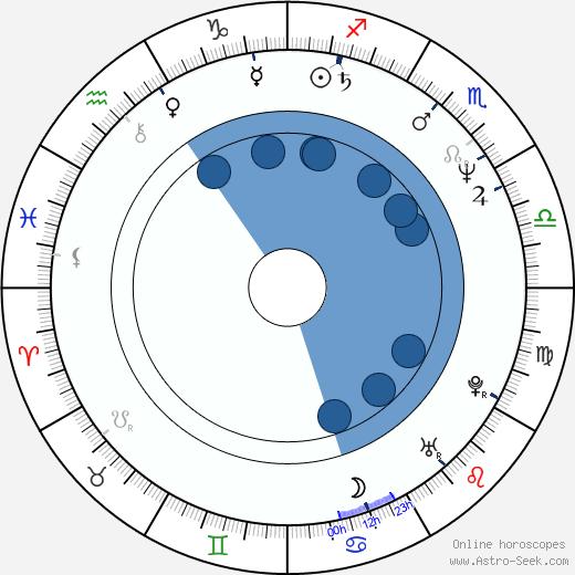 Steve Taylor wikipedia, horoscope, astrology, instagram