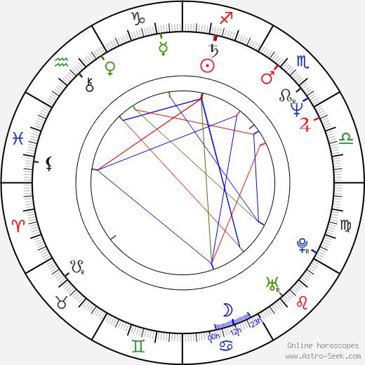 Steve Taylor birth chart, Steve Taylor astro natal horoscope, astrology