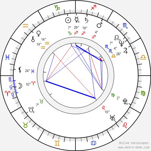 Vito D'Ambrosio birth chart, biography, wikipedia 2020, 2021