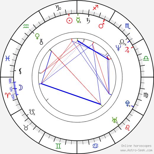 Vito D'Ambrosio birth chart, Vito D'Ambrosio astro natal horoscope, astrology