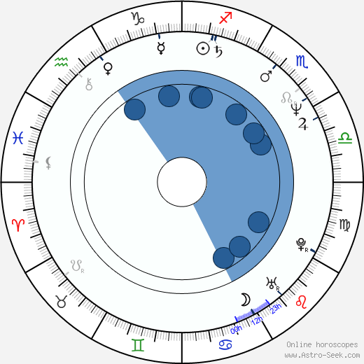 Zdeněk Bureš wikipedia, horoscope, astrology, instagram
