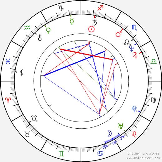Zdeněk Bureš astro natal birth chart, Zdeněk Bureš horoscope, astrology