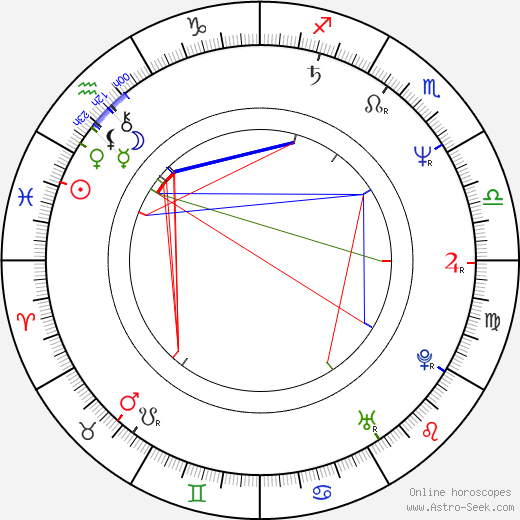 Adrian Smith birth chart, Adrian Smith astro natal horoscope, astrology