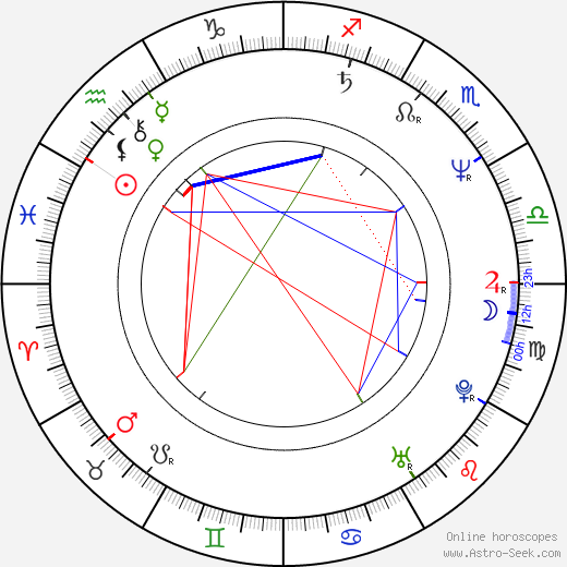 Alice Šnirychová-Dvořáková astro natal birth chart, Alice Šnirychová-Dvořáková horoscope, astrology