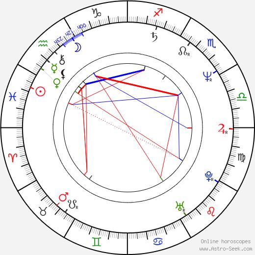 Andrey Nekrasov birth chart, Andrey Nekrasov astro natal horoscope, astrology