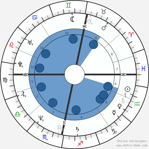 Carina Lidbom wikipedia, horoscope, astrology, instagram
