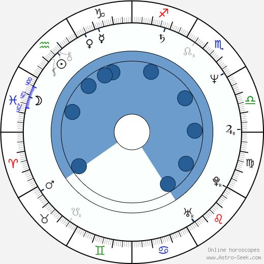 Erik Pardus wikipedia, horoscope, astrology, instagram