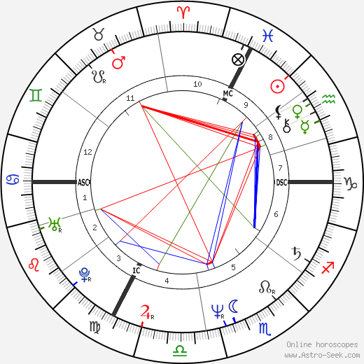 Falco astro natal birth chart, Falco horoscope, astrology