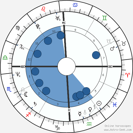 Giovanni Brusca horoscope, astrology, sign, zodiac, date of birth, instagram