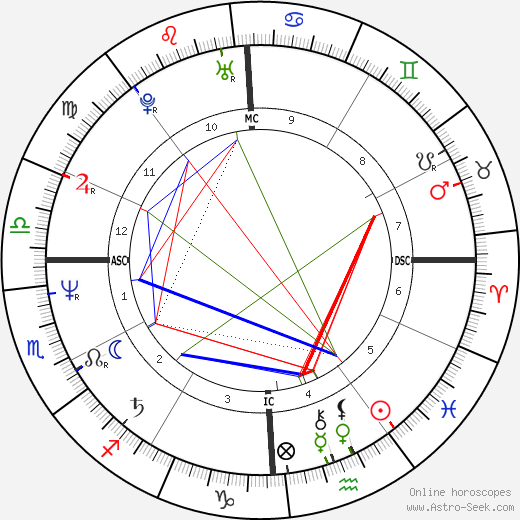 Giovanni Brusca astro natal birth chart, Giovanni Brusca horoscope, astrology