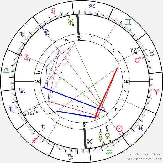 Giovanni Brusca tema natale, oroscopo, Giovanni Brusca oroscopi gratuiti, astrologia