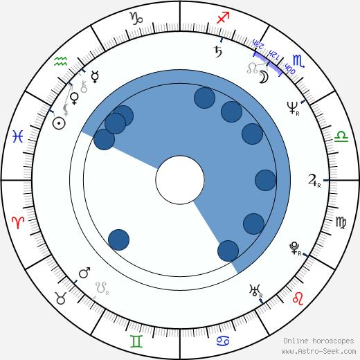 Glen Hanlon wikipedia, horoscope, astrology, instagram