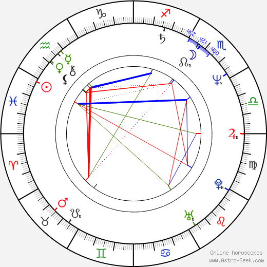Glen Hanlon birth chart, Glen Hanlon astro natal horoscope, astrology