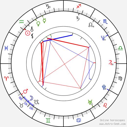 Gregory McKinney birth chart, Gregory McKinney astro natal horoscope, astrology