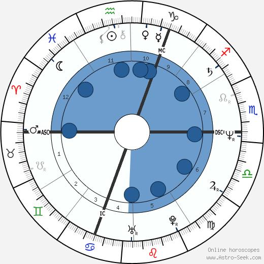 Guy Martin wikipedia, horoscope, astrology, instagram