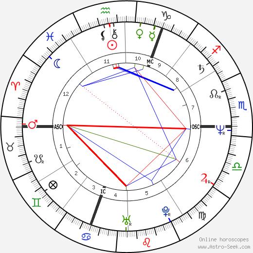 Гай Мартин Guy Martin день рождения гороскоп, Guy Martin Натальная карта онлайн