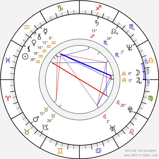 Iglika Triffonova birth chart, biography, wikipedia 2020, 2021