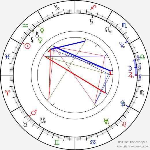 Iglika Triffonova birth chart, Iglika Triffonova astro natal horoscope, astrology
