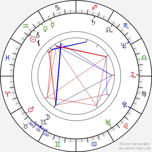 Imogen Kogge день рождения гороскоп, Imogen Kogge Натальная карта онлайн