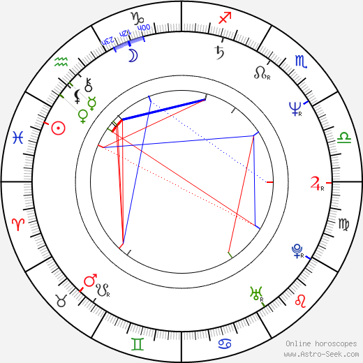Ing-Marie Carlsson birth chart, Ing-Marie Carlsson astro natal horoscope, astrology