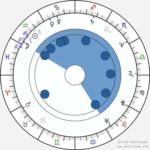 Jackie Shroff wikipedia, horoscope, astrology, instagram