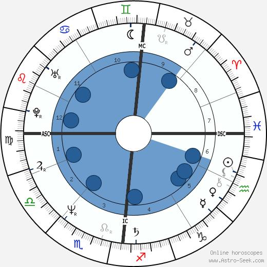 Jaco van Dormael wikipedia, horoscope, astrology, instagram