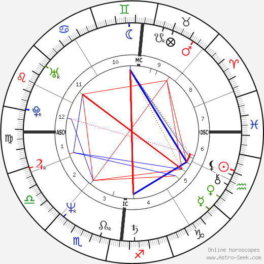 Jaco van Dormael tema natale, oroscopo, Jaco van Dormael oroscopi gratuiti, astrologia