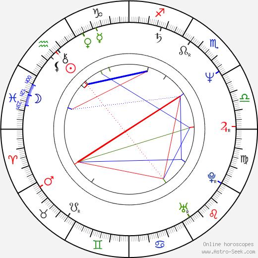 Jan Jiráň birth chart, Jan Jiráň astro natal horoscope, astrology