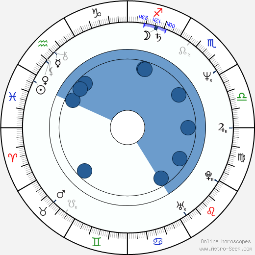 Jan Šikl wikipedia, horoscope, astrology, instagram