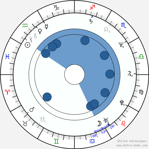 Joe Sagal wikipedia, horoscope, astrology, instagram