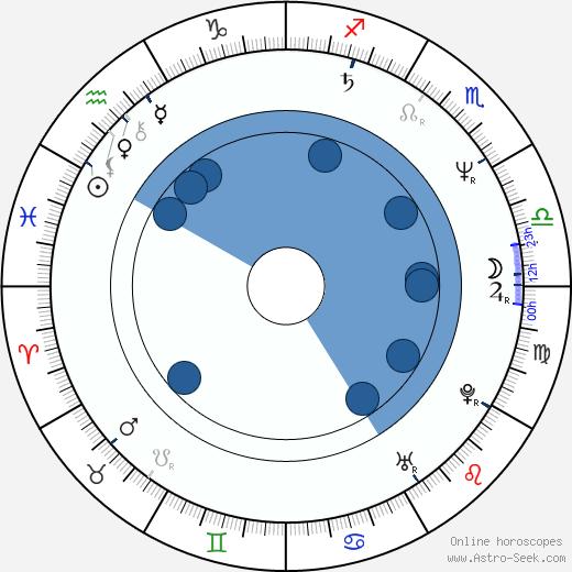 Jung-woo Choi wikipedia, horoscope, astrology, instagram