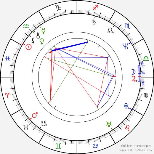 Jung-woo Choi birth chart, Jung-woo Choi astro natal horoscope, astrology