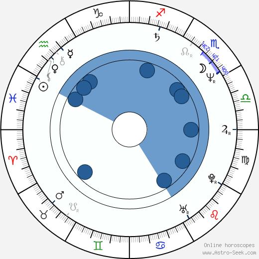 Keith Alcorn wikipedia, horoscope, astrology, instagram