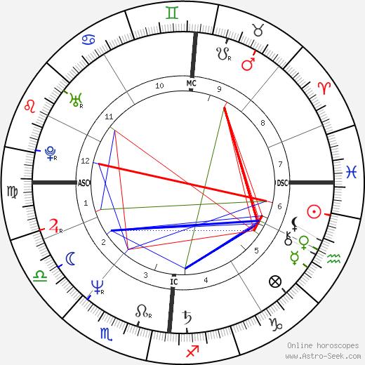 Loreena McKennitt tema natale, oroscopo, Loreena McKennitt oroscopi gratuiti, astrologia