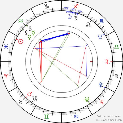 Luca Bercovici tema natale, oroscopo, Luca Bercovici oroscopi gratuiti, astrologia