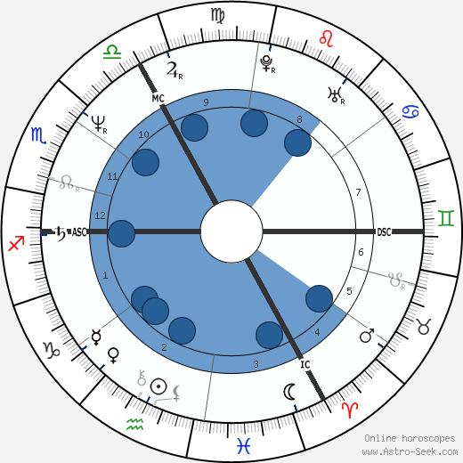 Marcel Cerqueira wikipedia, horoscope, astrology, instagram