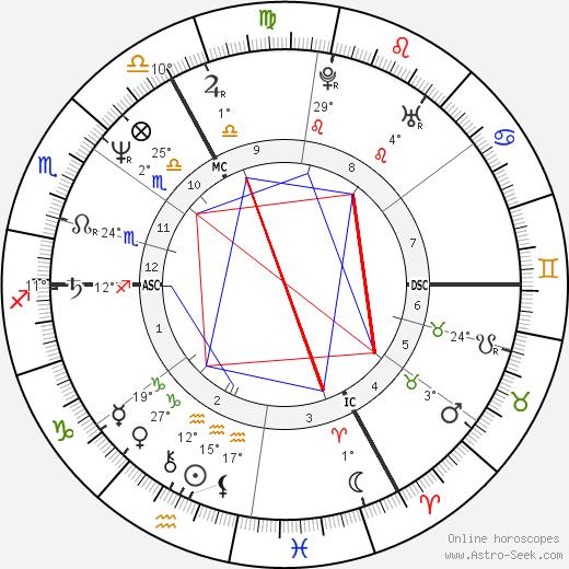 Marcel Cerqueira birth chart, biography, wikipedia 2020, 2021