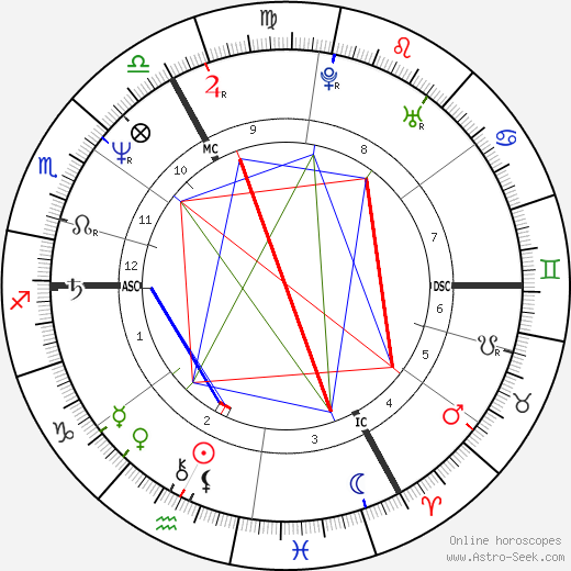 Marcel Cerqueira birth chart, Marcel Cerqueira astro natal horoscope, astrology