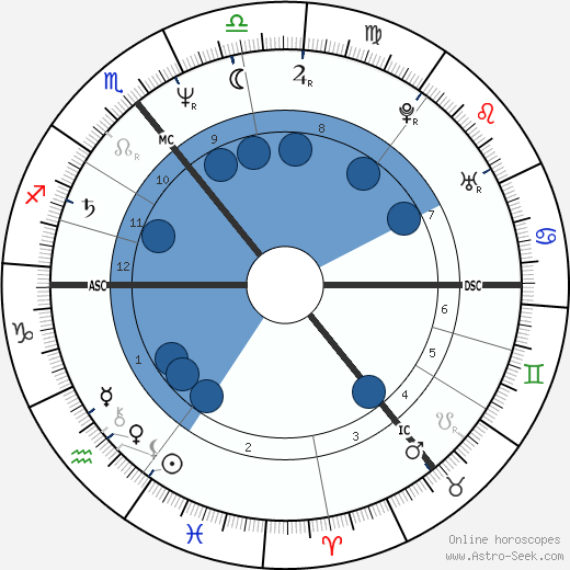 Marita Koch wikipedia, horoscope, astrology, instagram