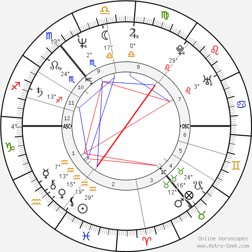 Marita Koch birth chart, biography, wikipedia 2019, 2020