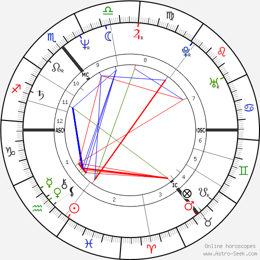 Marita Koch birth chart, Marita Koch astro natal horoscope, astrology