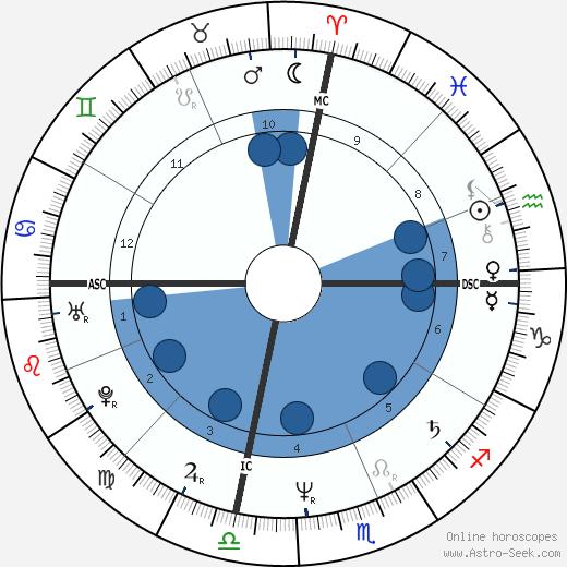 Mark Matousek wikipedia, horoscope, astrology, instagram