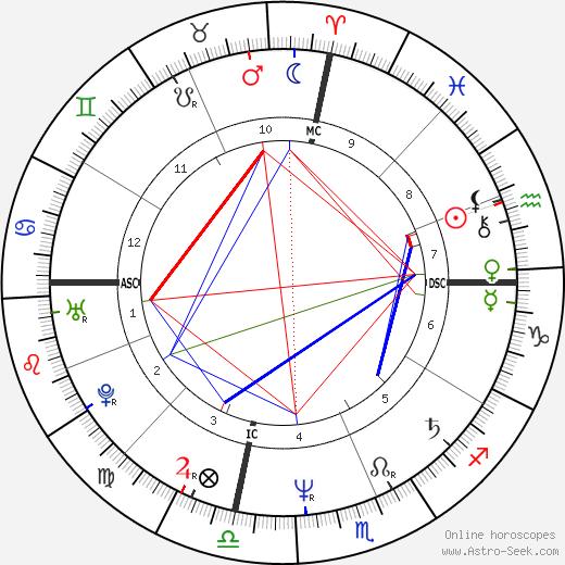 Mark Matousek birth chart, Mark Matousek astro natal horoscope, astrology