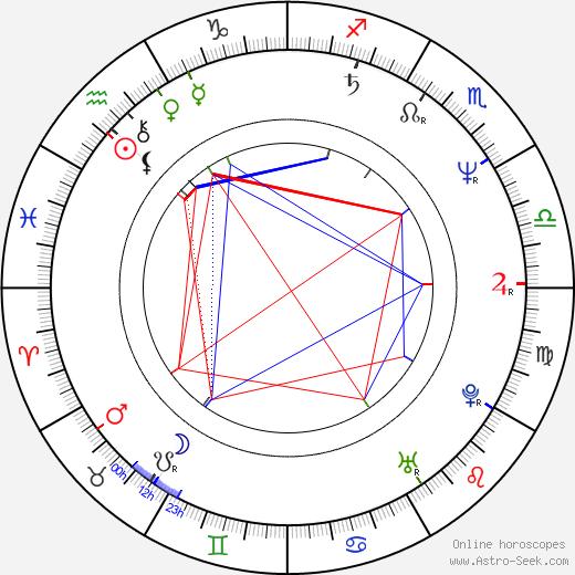 Mark Tandy birth chart, Mark Tandy astro natal horoscope, astrology