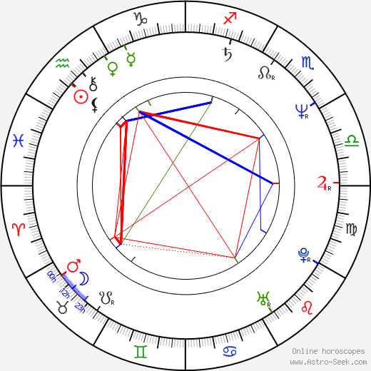 Michel Vaillant birth chart, Michel Vaillant astro natal horoscope, astrology